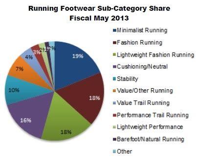 Benefits of jogging essay